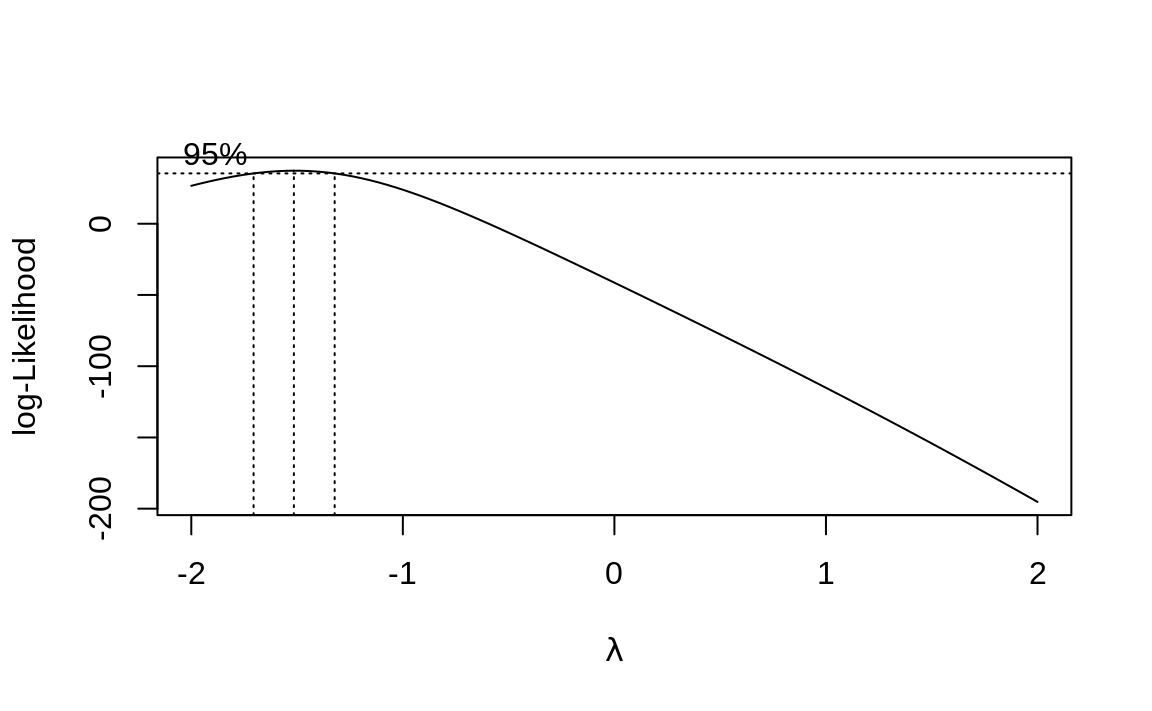 Output of boxcox on the model (m)
