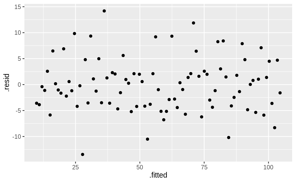 Fitted values versus residuals: m2