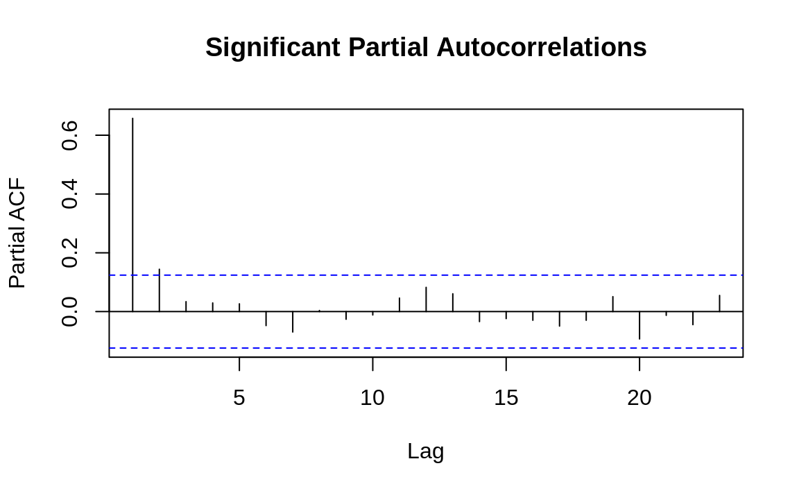 Autocorrelations at each lag: ts1