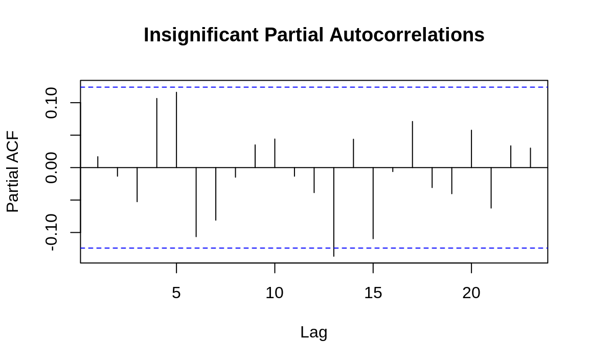 Autocorrelations at each lag: ts2