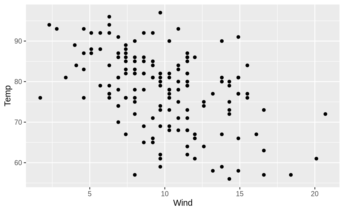 Example ggplot in R Markdown